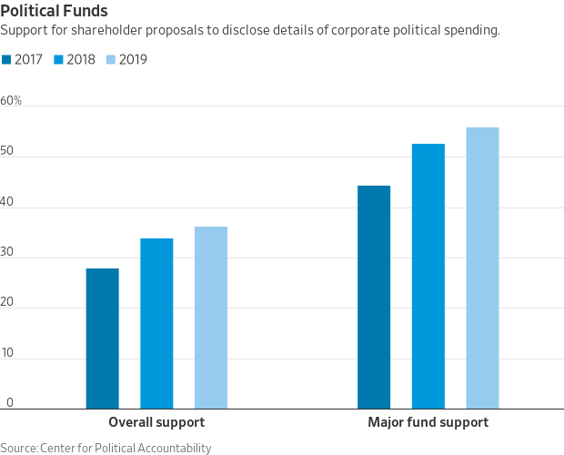 Chart showing overall and mutual-fund group support for shareholder proposals on political-spending disclosure