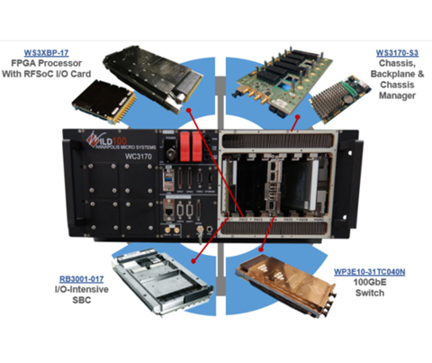100GbE SOSA-Aligned Development Kit