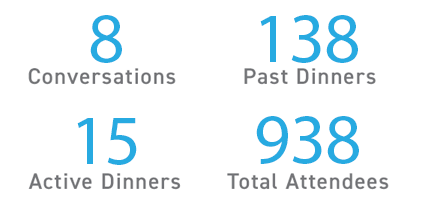 8 conversations, 15 active dinners, 138 past dinners, 938 total attendees