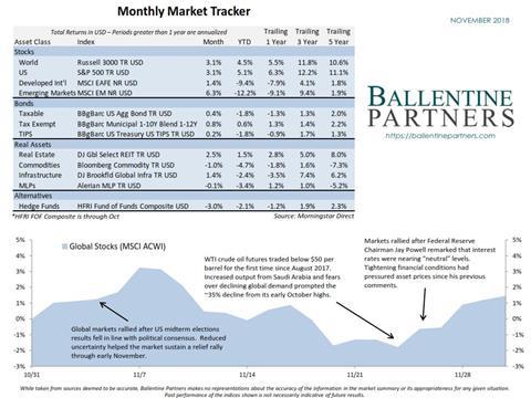 November 2019 Monthly Market Tracker