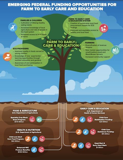 Emerging Federal Funding Opportunities for Farm to Early Care and Education Graphic