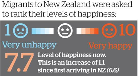 Migrants to NZ were asked to rank their levels of happiness