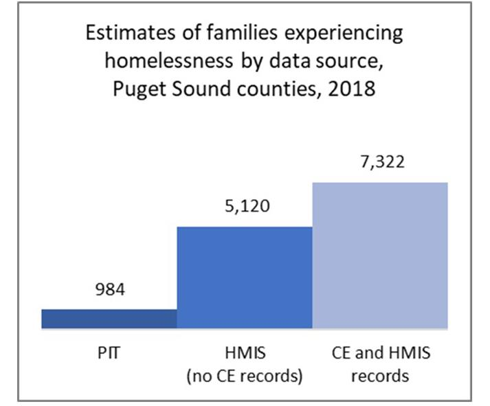Estimates of families experiencing homelessness by data source, Puget Sound counties