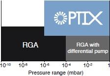 Optix pressure range