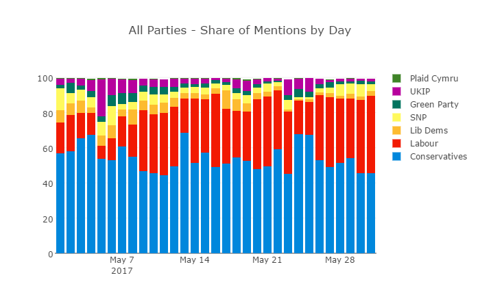 Percent Share Party Mentions 2017 Elections