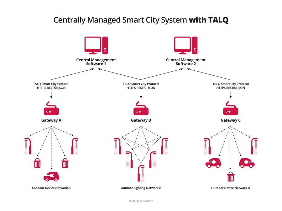 TALQ Smart City Management