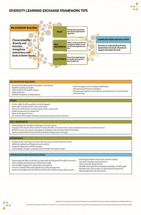 diversity learning exchange framework tips