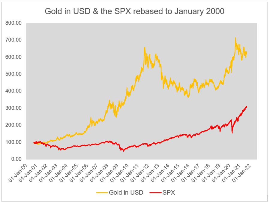 Gold in USD & the SPX rebased to January 2000