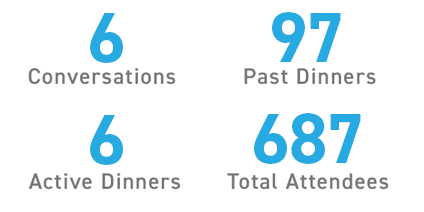 6 conversations, 6 active dinners, 97 past dinners, 687 total attendees