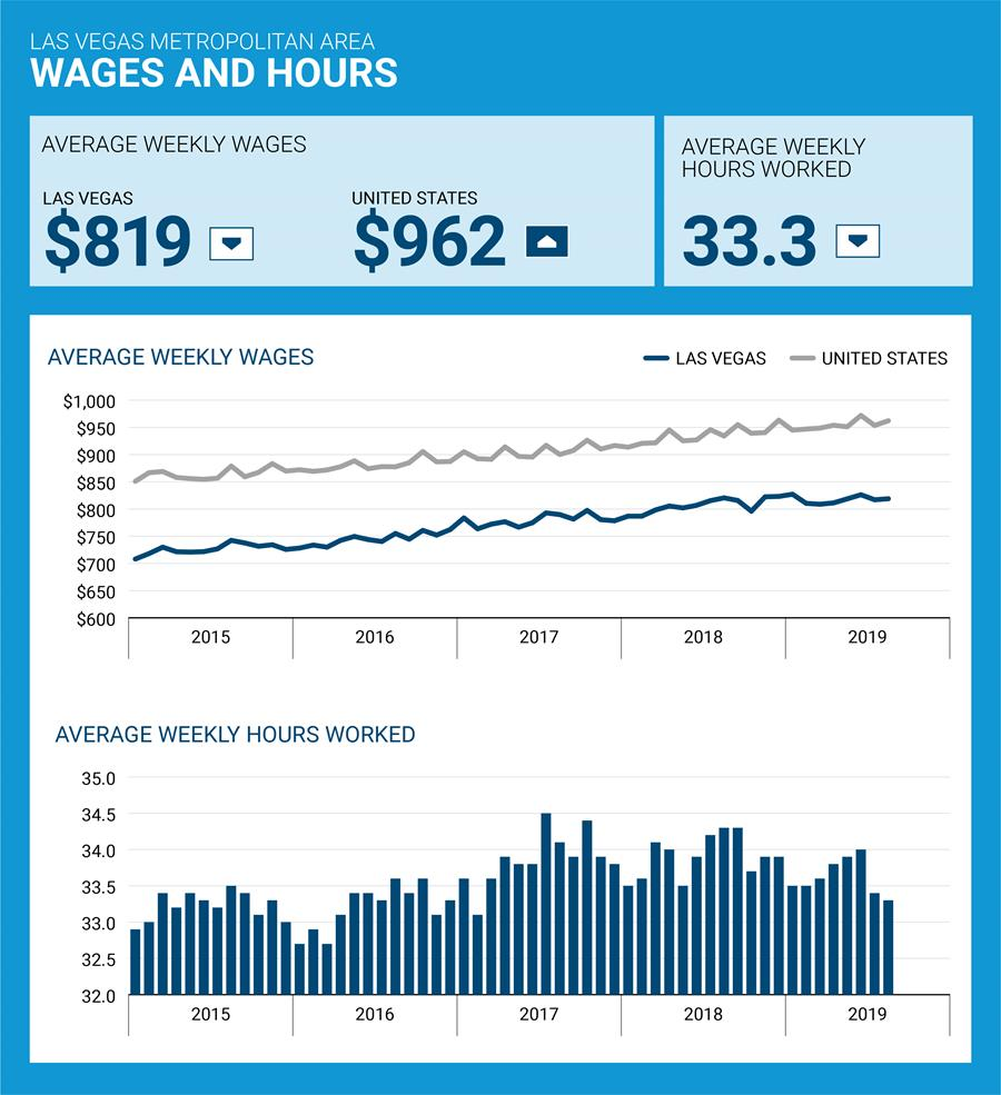 Wages and Hours Image