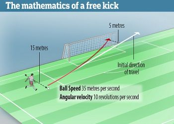 Mathematics of a free kick in football