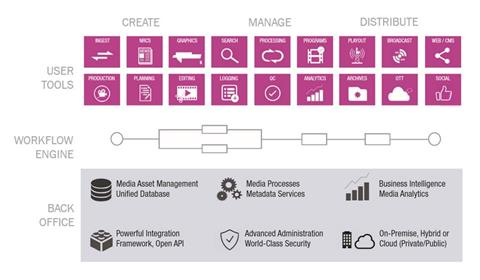 Workflow Orchestration & Media Asset Management Visual