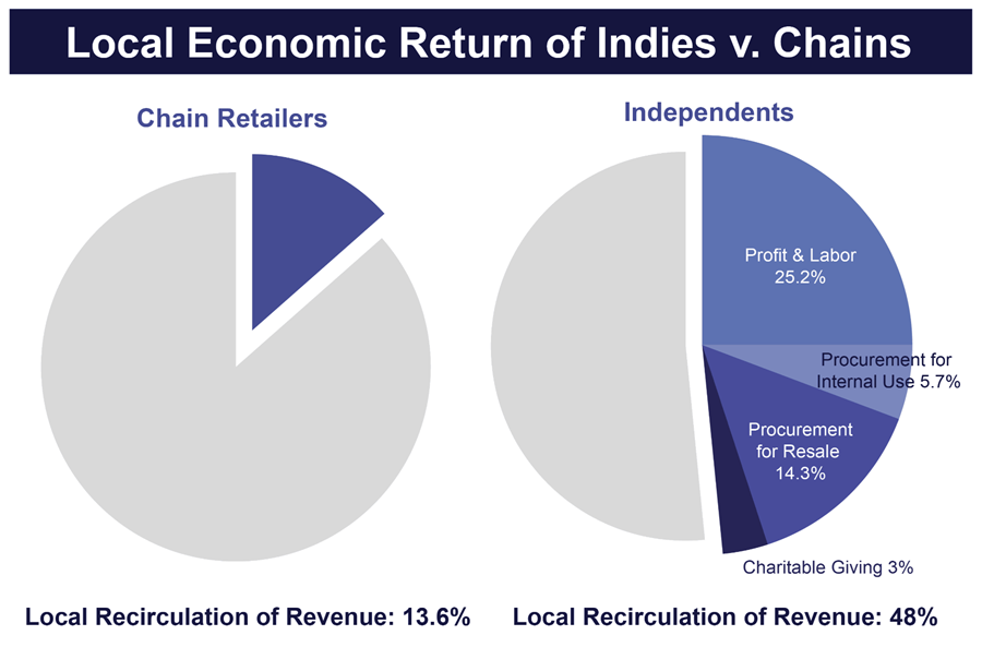 Picture of pie charts comparing local economic return of shopping at independent businesses versus shopping at chains