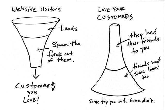 Be narrow, sales funnel turned upside down